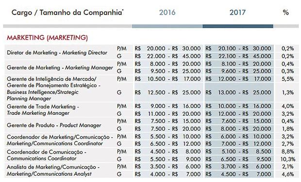 tabela-salarios-marketing.png
